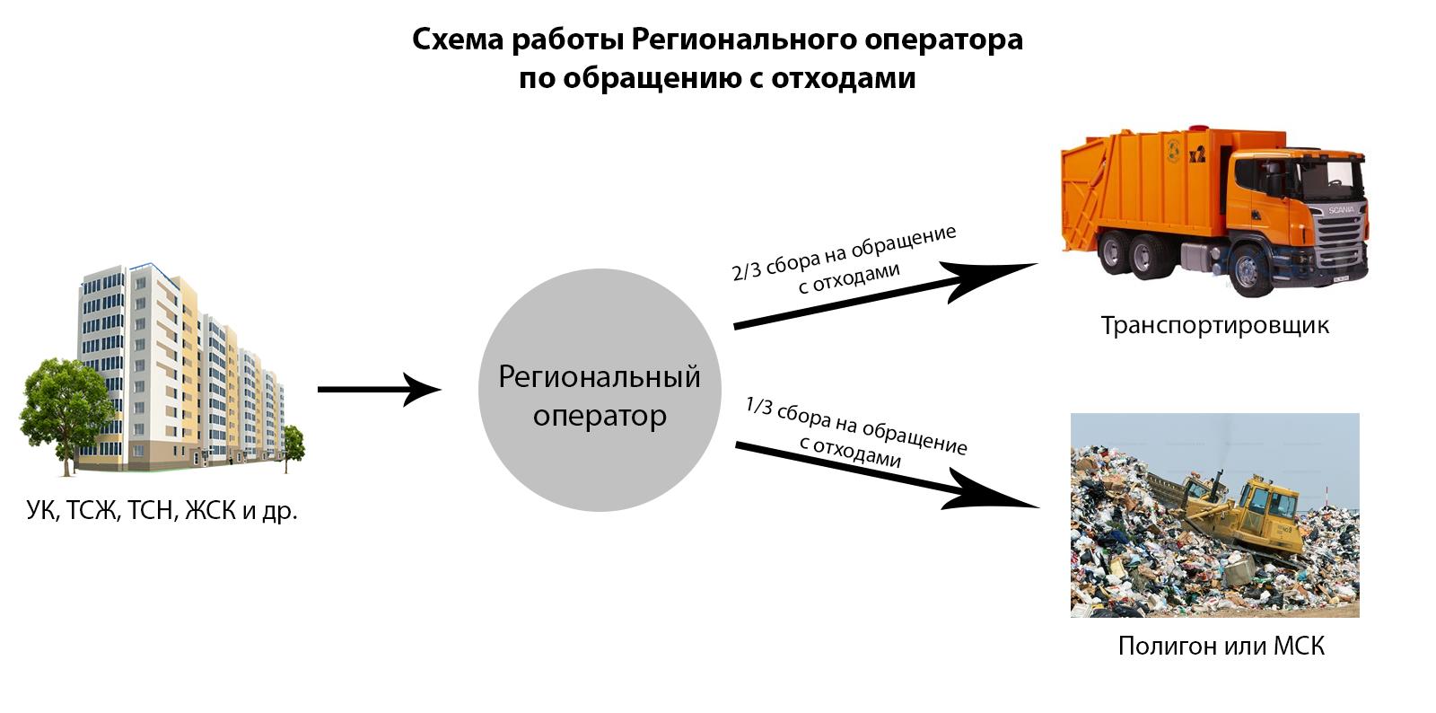 схема работы регионального оператора